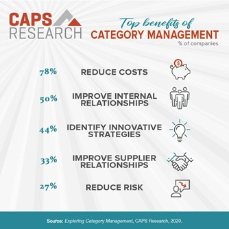 Top benefits of category management